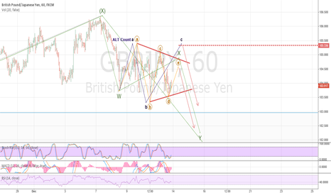 GBPJPY: Triangle in progress?