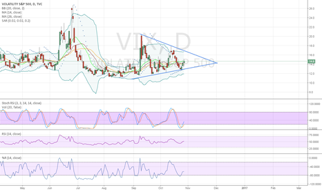 VIX: VIX Triangle Pattern