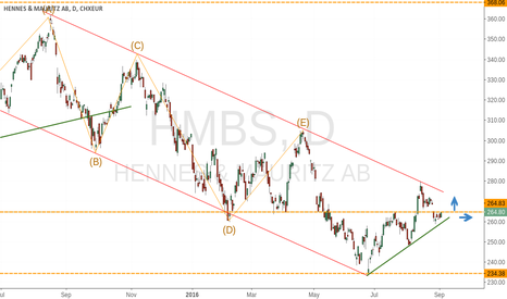 HM_B: the end of the down trend ?,