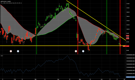 AAPL: Here is where I bought