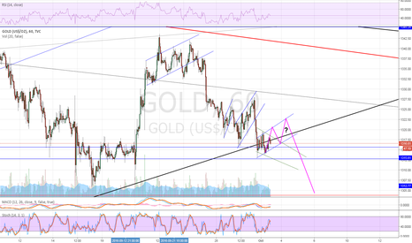 GOLD: Gold has a passion for rising flag & overspill in s/t downtrend