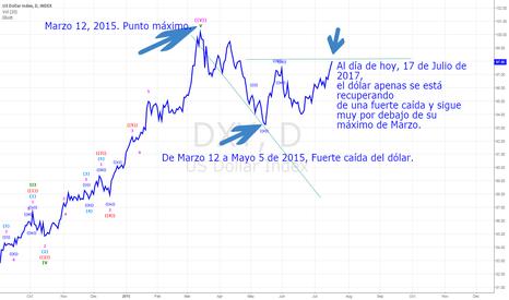 DXY: USD index