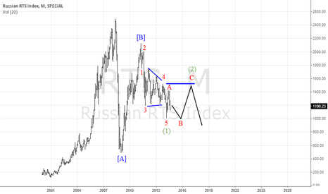 RTS: Russian RTS Index