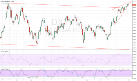DXY: Dollar Party Ending