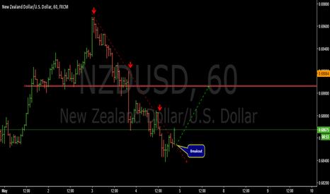 NZDUSD: Breakout structure-NZDUSD