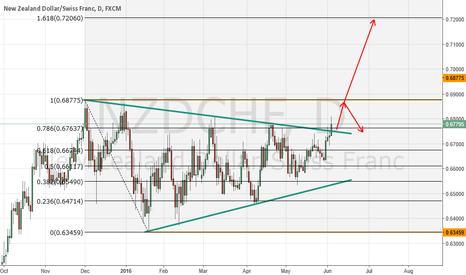 NZDCHF: NZD/CHF - Triangle breakout