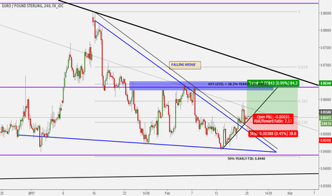 EURGBP: TRENDLINE BREAKOUT ON THE 4HR