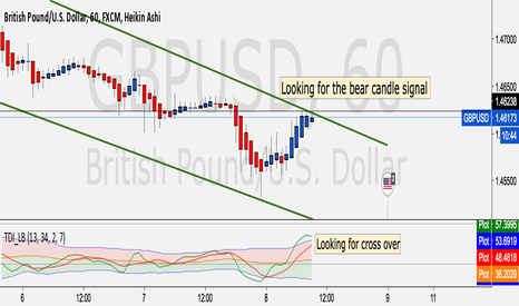 GBPUSD: GBP Sell signal this hour