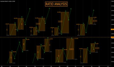AUDUSD: [EW COURSE] RATIO ANALYSIS (impulsive)
