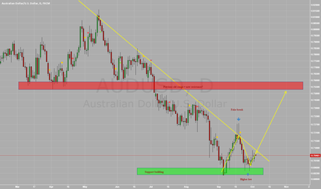 AUDUSD: $AUDUSD - #NFP weakness +  RBA Rate Hold = Possible Rally?