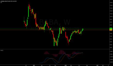 BABA: BABA - weekly charts shows good base.