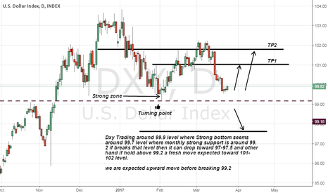 DXY: DXY can bounce from current level or from 99.5 level