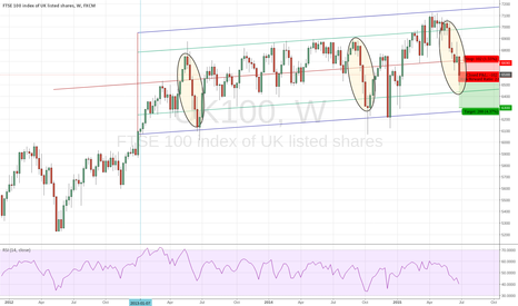 UK100: UK100, trading in the band 2013 on upd Jul 15