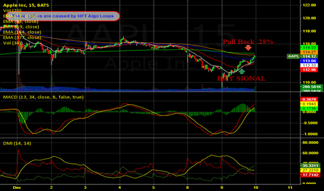 AAPL: Long Call - Insight to Mid Morning Pull Back