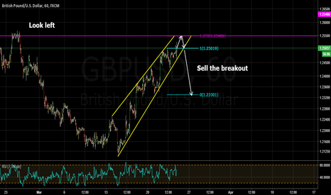 GBPUSD: gbpusd is going to reverse