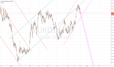 UKOIL: TRENDCHANNEL SUPPORT AT 60.50?