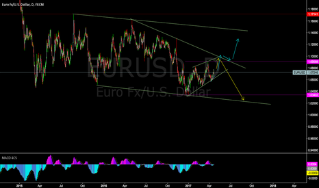EURUSD: EURUSD daily structure - watching corrective up move