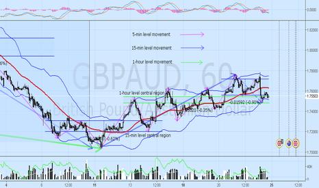 GBPAUD: GBPAUD likely to move around region 1.7543 and 1.7481