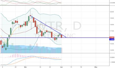 TWTR: Descending Triangle Pattern