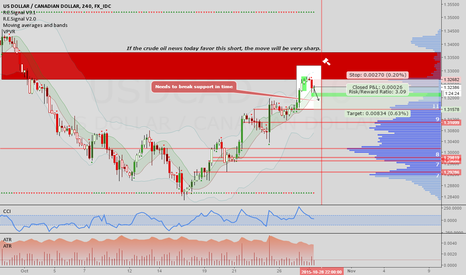 USDCAD: USDCAD: Short in preparation for today's news
