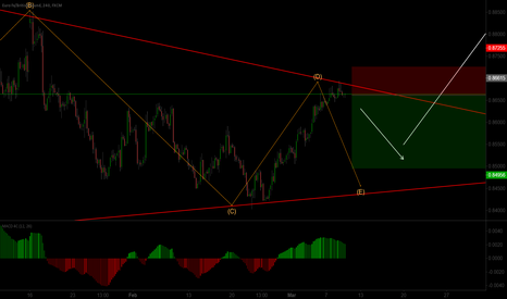 EURGBP: What I EXPECT From Eurgbp