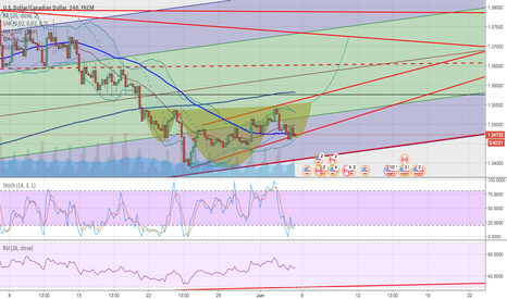 USDCAD: continuation of long