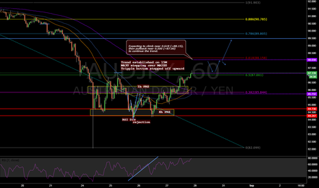 AUDJPY: Trending or not trending ?