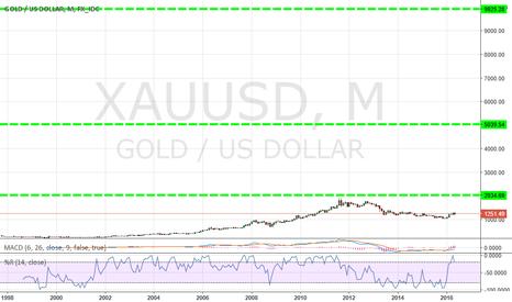 XAUUSD: Big long for gold