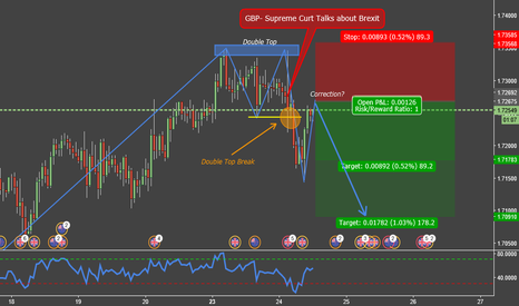 GBPNZD: Good opportunity to go short in GBPNZD