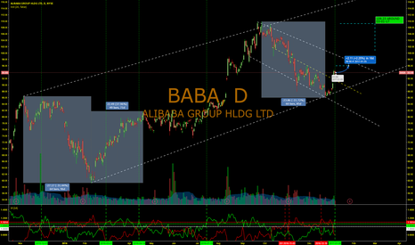 BABA: More Technical Positives for BABA