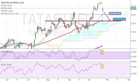TATASTEEL: Tata Steel Fresh Sell set up