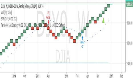 DJY0: BUY DJIA SL 19500 TARGET 20000/20500