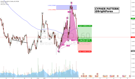 GBPUSD: GBP/USD Bullish Cypher Pattern (1Hr)