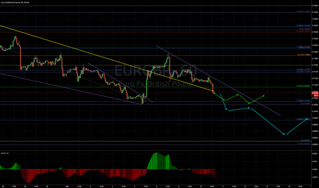 EURGBP: When is it turning?