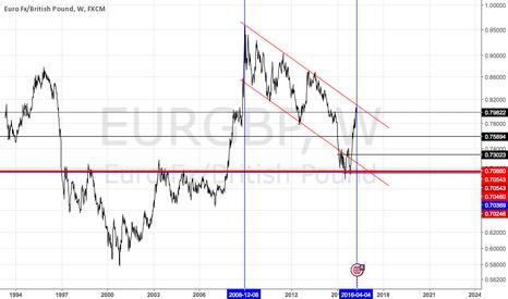 EURGBP: Beware !