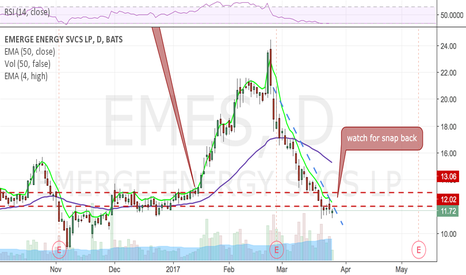 EMES: With an oil pop, this one could snap back hard. No pos