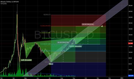 BTCUSD: Bitcoin 2013