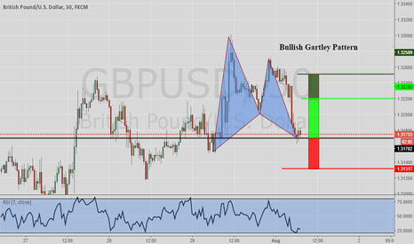 GBPUSD: GBPUSD Bullish Gartley Pattern