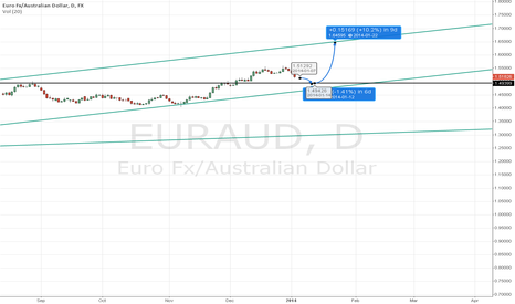 EURAUD: EURAUD to Go up
