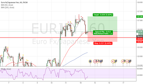 EURJPY: Long on BB EURJPY