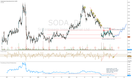 SODA: SODA Trend Changing Longterm