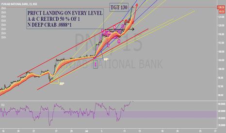 PNB: AXIS BANK