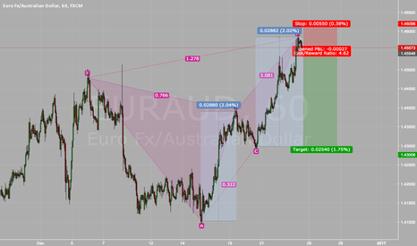 EURAUD: EURAUD - Bearish Butterfly and AB=CD