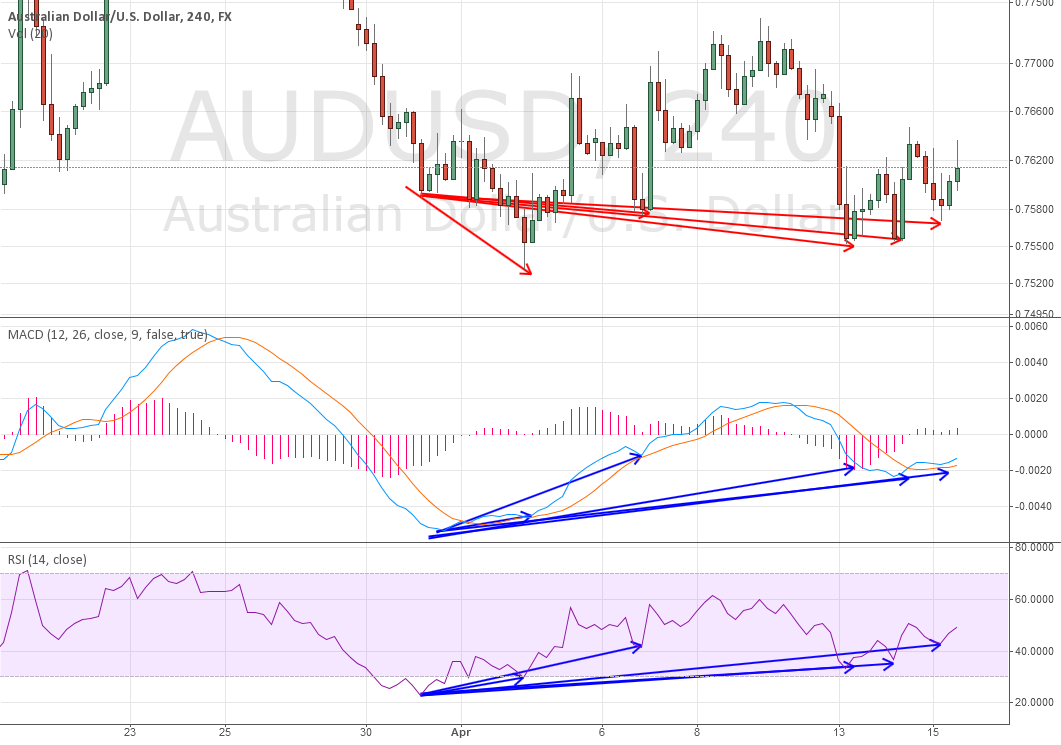 What does this say? before employment data from AUD?