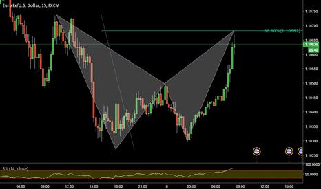 EURUSD: EURUSD_ Bat Pattern completion at lower time frame