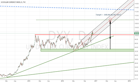 DXY: INTERMEDIATE TERM LOOK AT THE US DOLLAR (DXY)