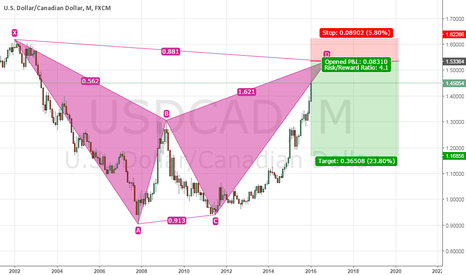 USDCAD: PRICE PATTERN