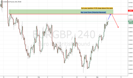 EURGBP: EURGBP : Potential Short Is Coming