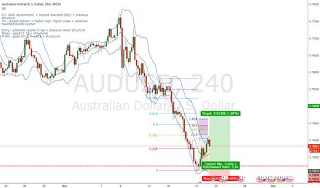 AUDUSD: AUD/USD  double bottom + bullish modified Cypher