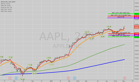 AAPL: OPENING: AAPL MAY 12TH 137/140/155/157.5 IRON CONDOR